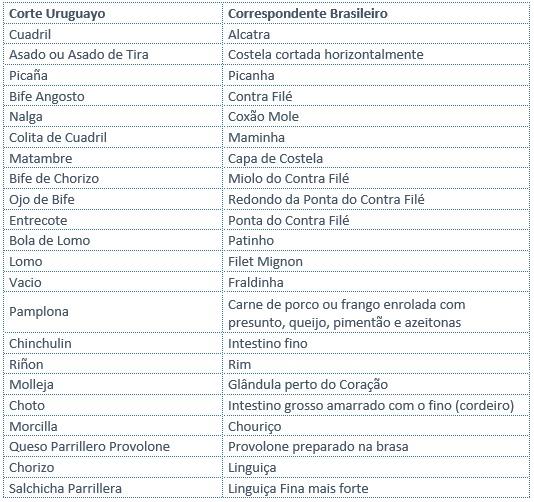 Parrilla | Uruguai